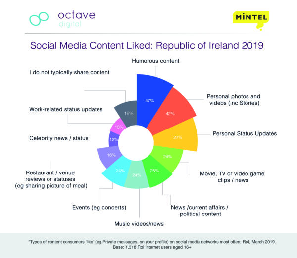 Social Media Content Liked ROI